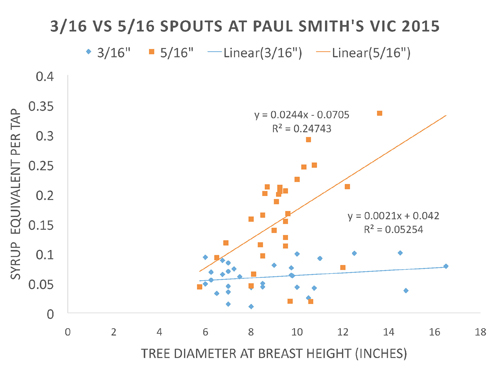 3/16 vs. 5/16 spouts at Paul Smiths; data from NNYADP-funded birch syrup trial 2015-2016