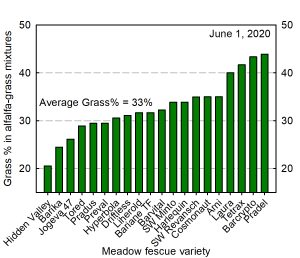 Grass percentage graph from 2020 alfalfa-grass research trial.